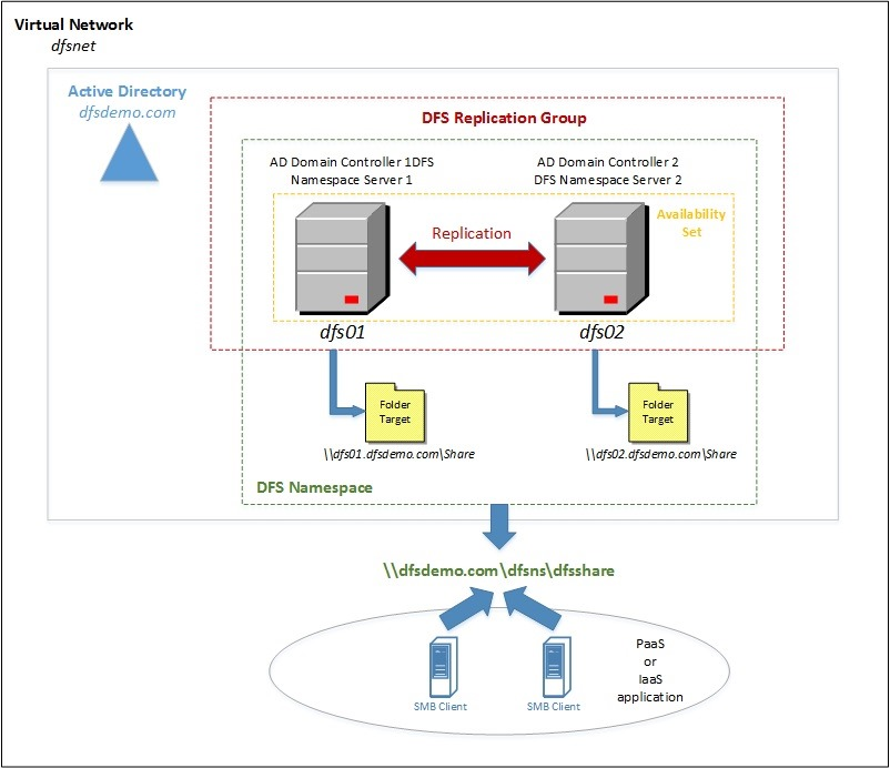High-Available File Share in Windows Azure using DFS - Carsten Lemm